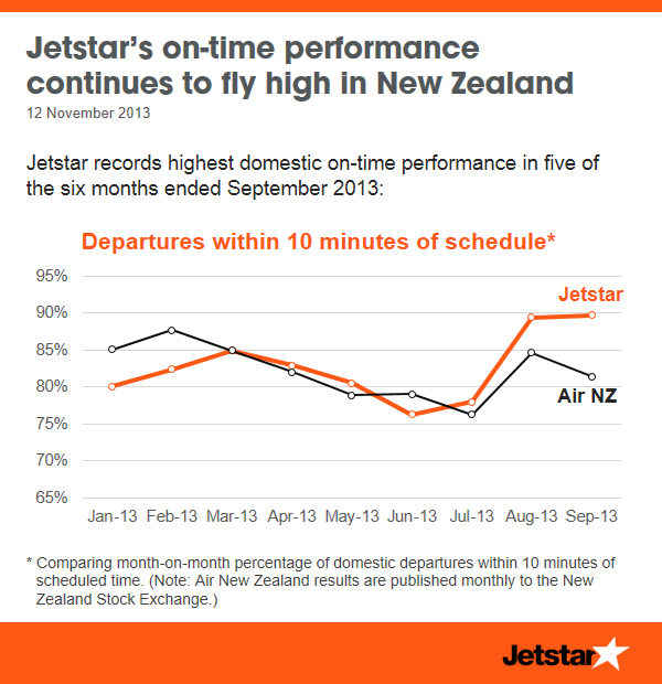 Improving our domestic on-time performance in New Zealand