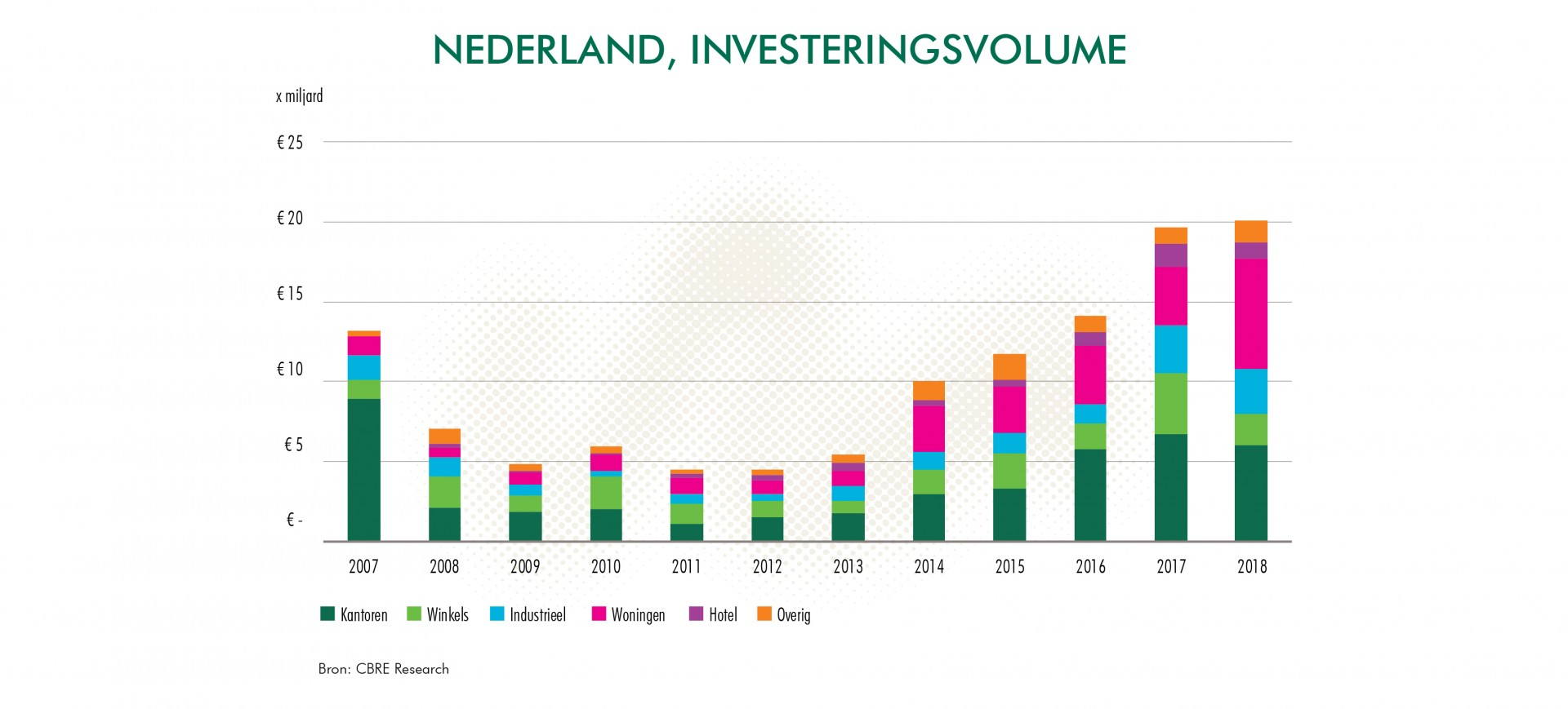 CBRE_Nederland_Outlook_Rapport_2019_Investerings_volume_NL