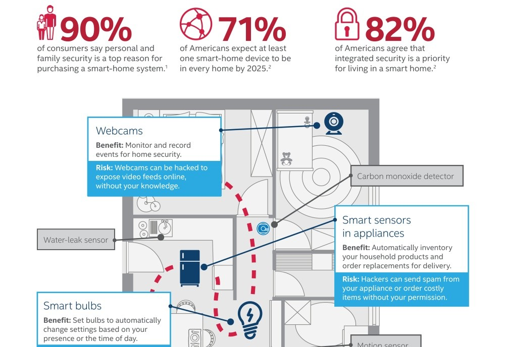 iot-smart-home-infographic.jpg