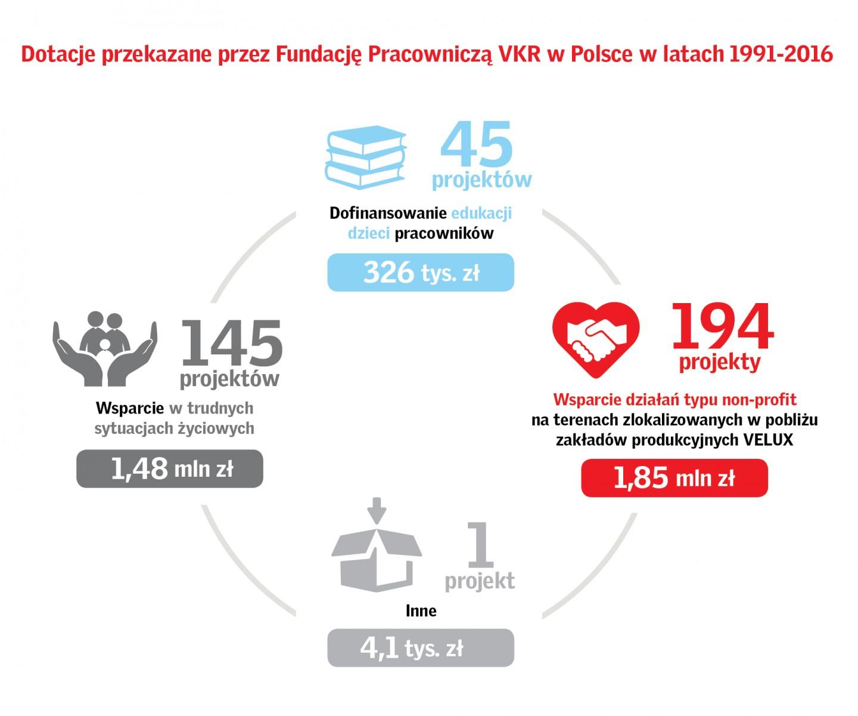 Dotacja Fundacji Pracowniczej w latach 1991-2016, VELUX najbardziej pomocna firma