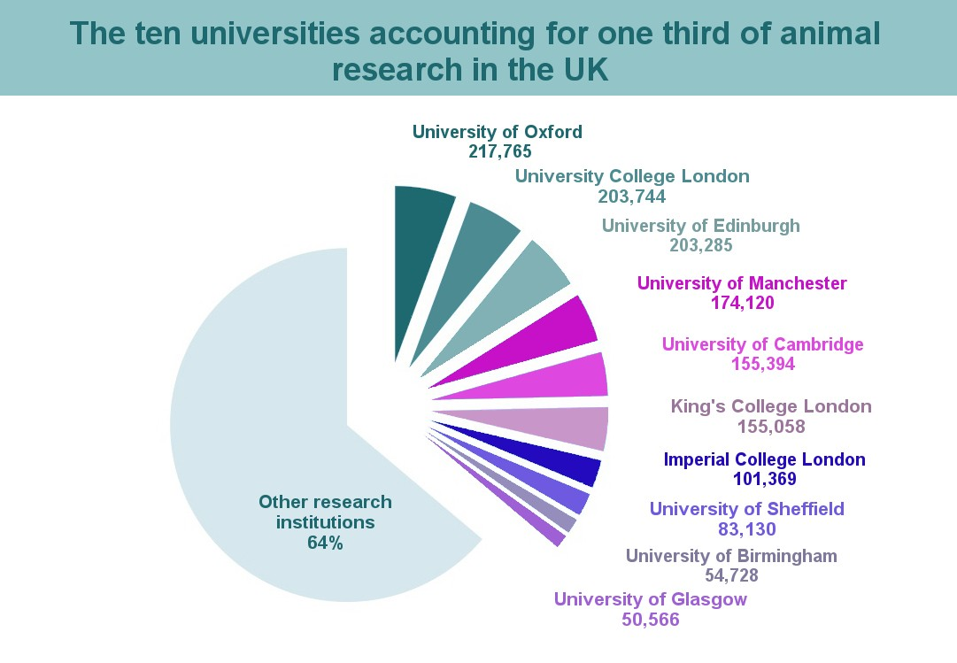The ten universities accounting for one third of animal research in the UK