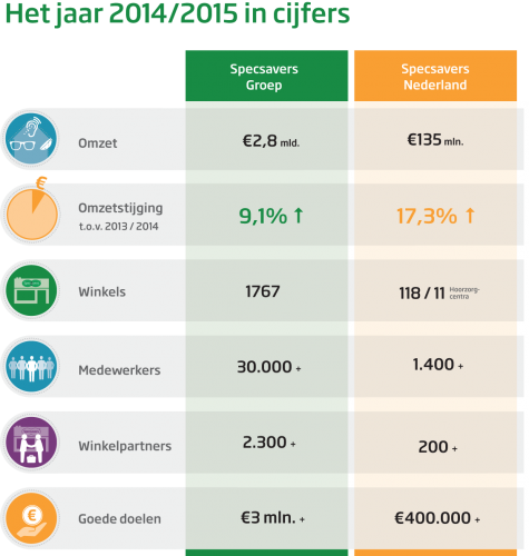 specsaversresultatennl2014-2015.png