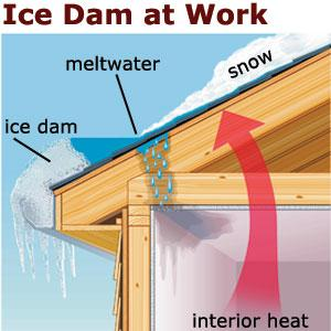 Prevent Ice Dams On Your Roof And Damage To Your Home
