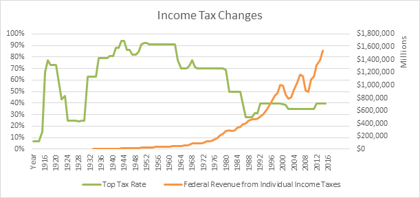 Income tax changes