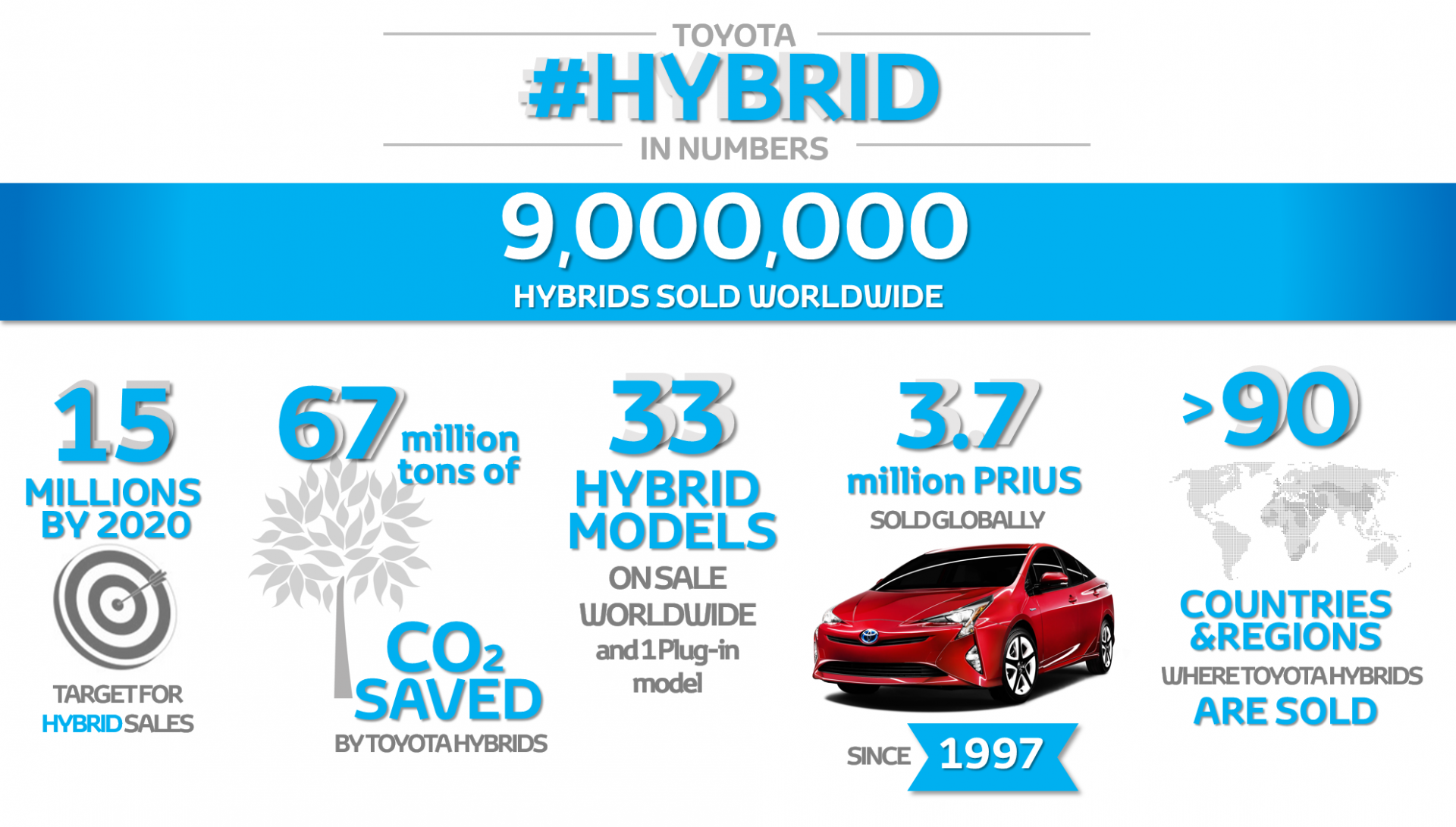 9 million hybrids infographic