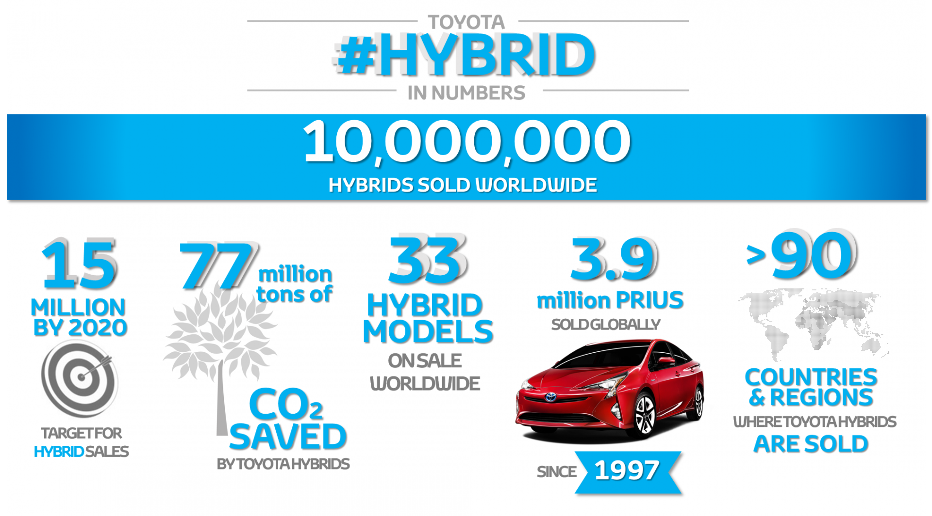 Toyota 10 Million Hybrids