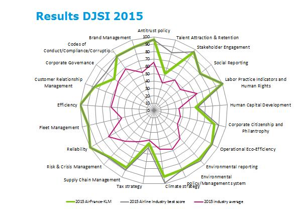 resultsdjsi-2015.png