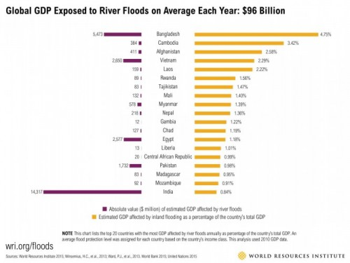 Floods gdp percentage