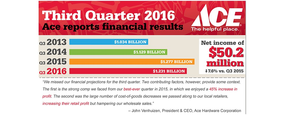 Ace Hardware reports third quarter 2016 financial results