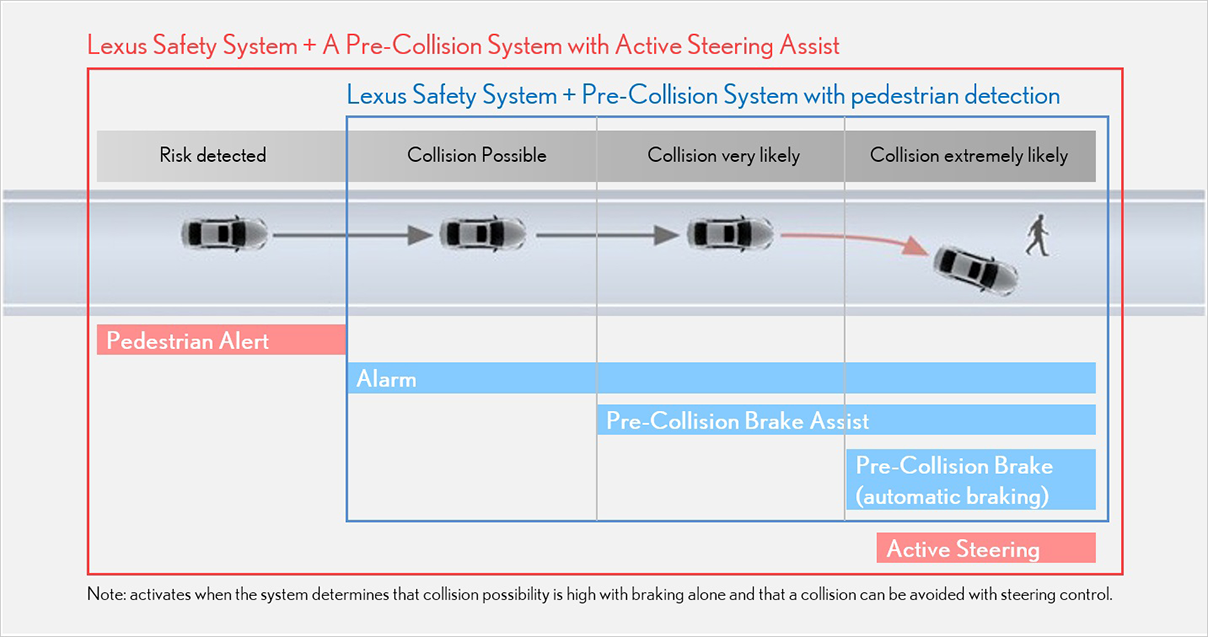 Lexus Safety System + a Pre-Collision System with Active Steering Assist