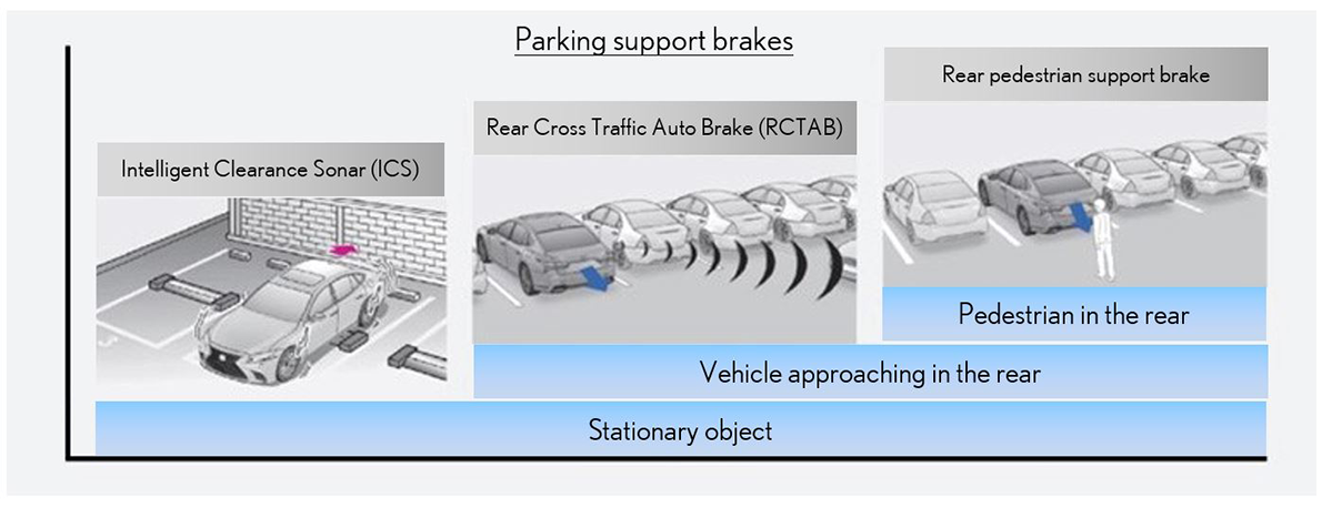 Parking support brakes