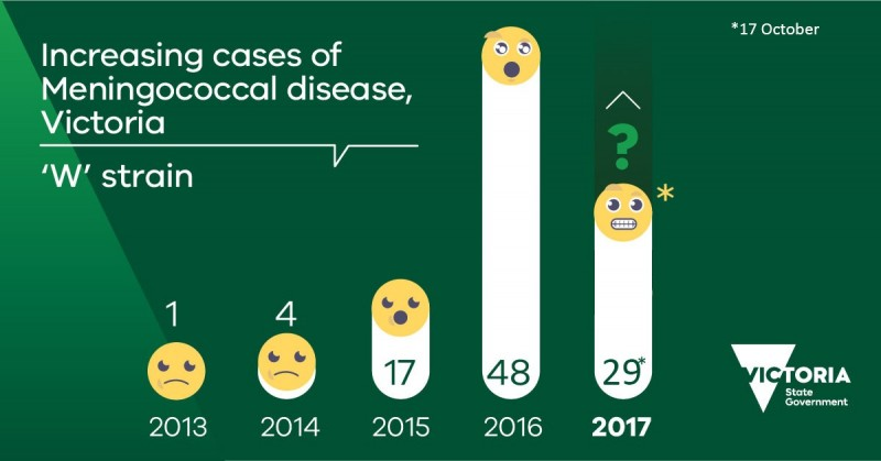Meningococcal+disease+is+on+the+rise+in+Victoria.