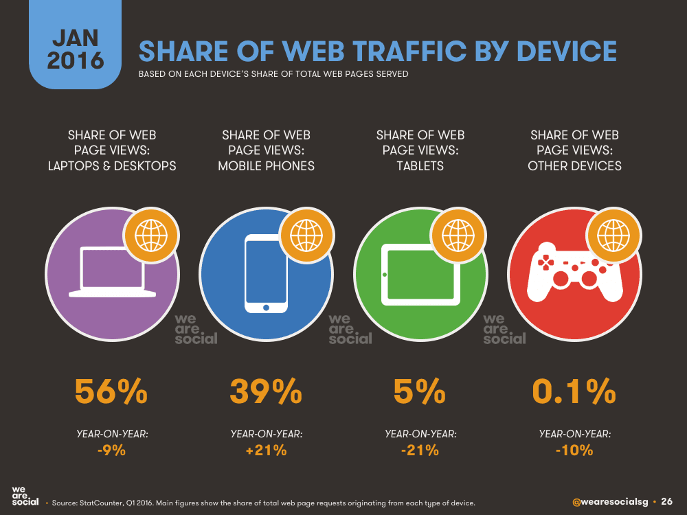 Mobile Web Stats