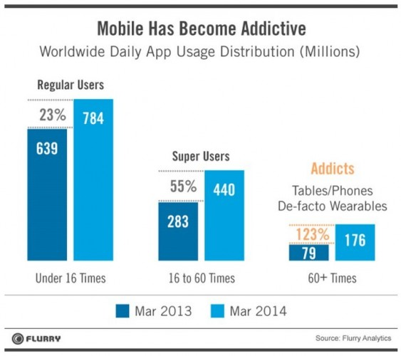 Usage+mobile+devices