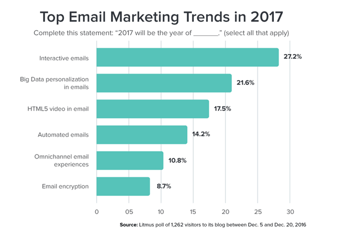 Top email marketing trends 2017