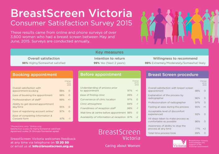 bsv-2015-consumer-satisfaction-survey-2015.png