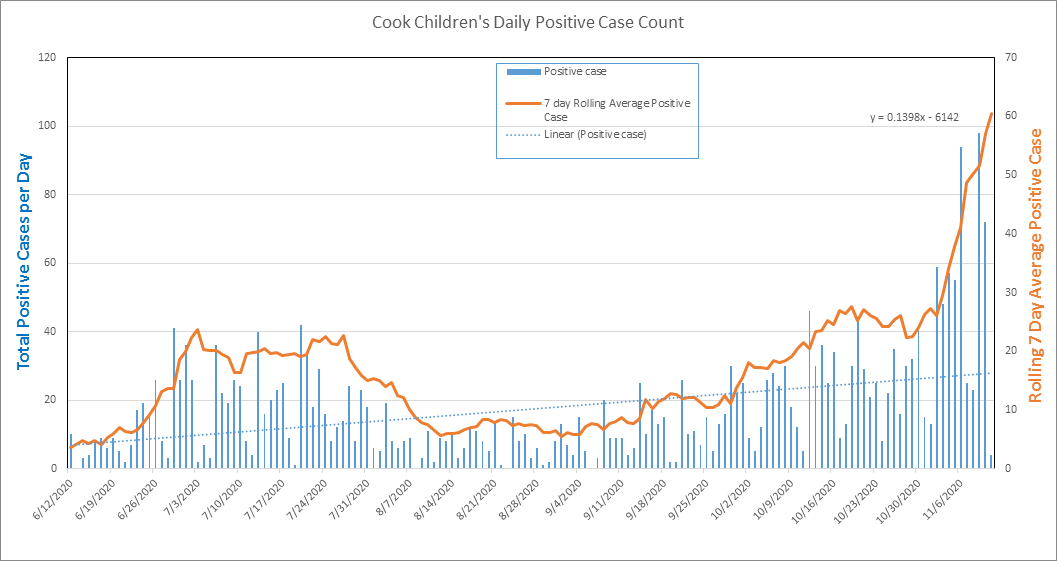 Cook Children's COVID-19 Chart - Nov. 11, 2020