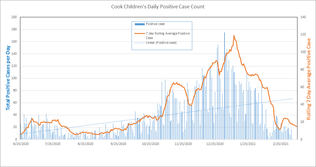 Cook Children's COVID-19 cases as of March 9, 2021