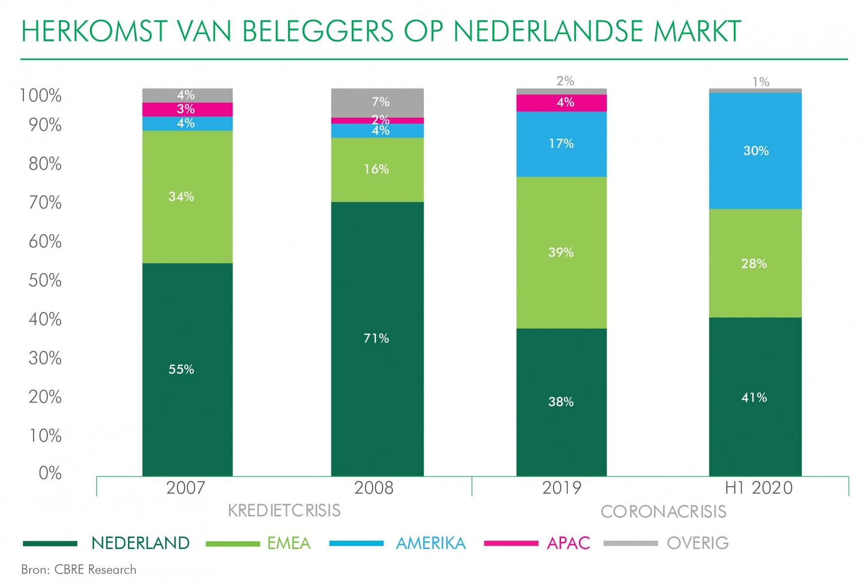 2020 Outlook MID-YEAR HERKOMST VAN BELEGGERS_NL