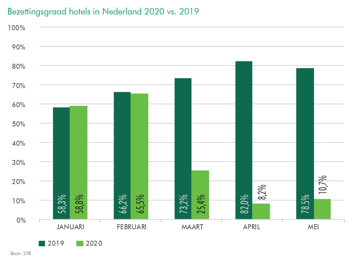 CBRE Hotels - Bezettingsgraad hotels Nederland 2019 vs 2020