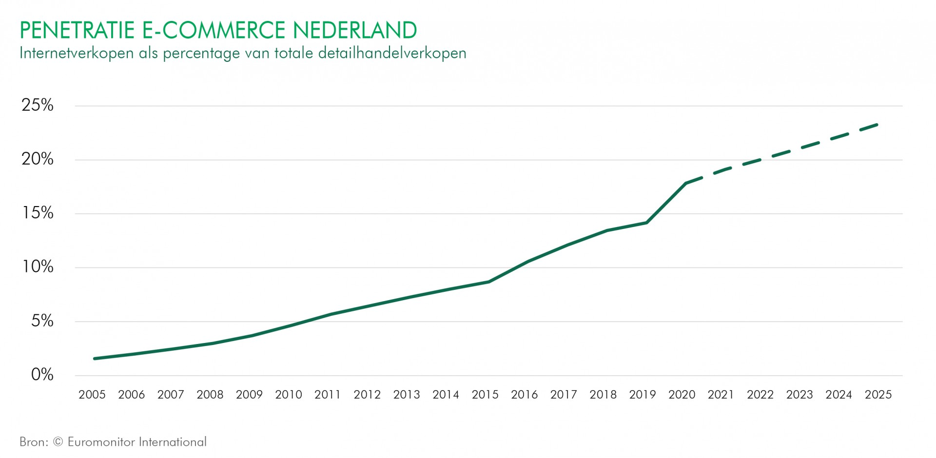 CBRE Outlook Penetratie e-commerce Nederland