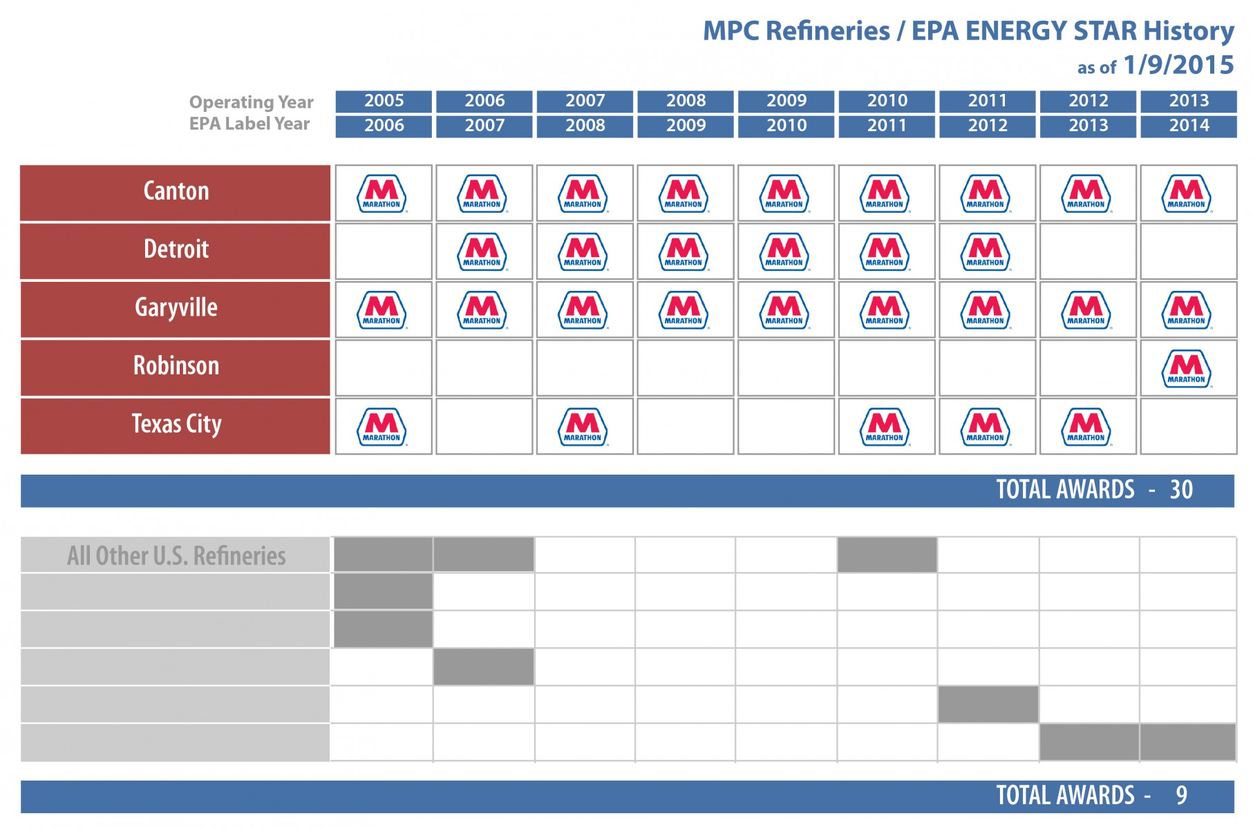 MPC Refineries / EPA ENERGY STAR History