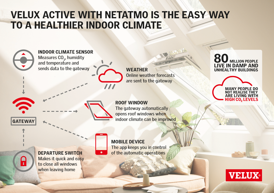 VELUX ACTIVE with NETATMO secures automatic ventilation