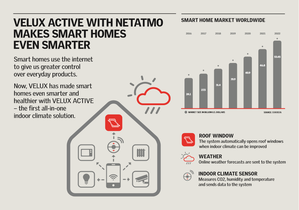 VELUX ACTIVE with NETATMO making homes smarter