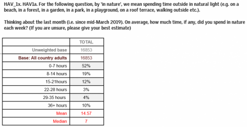 YouGov Question 1 - Time spend in nature