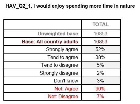 YouGov Question 2.1 - Enjoy more time in nature