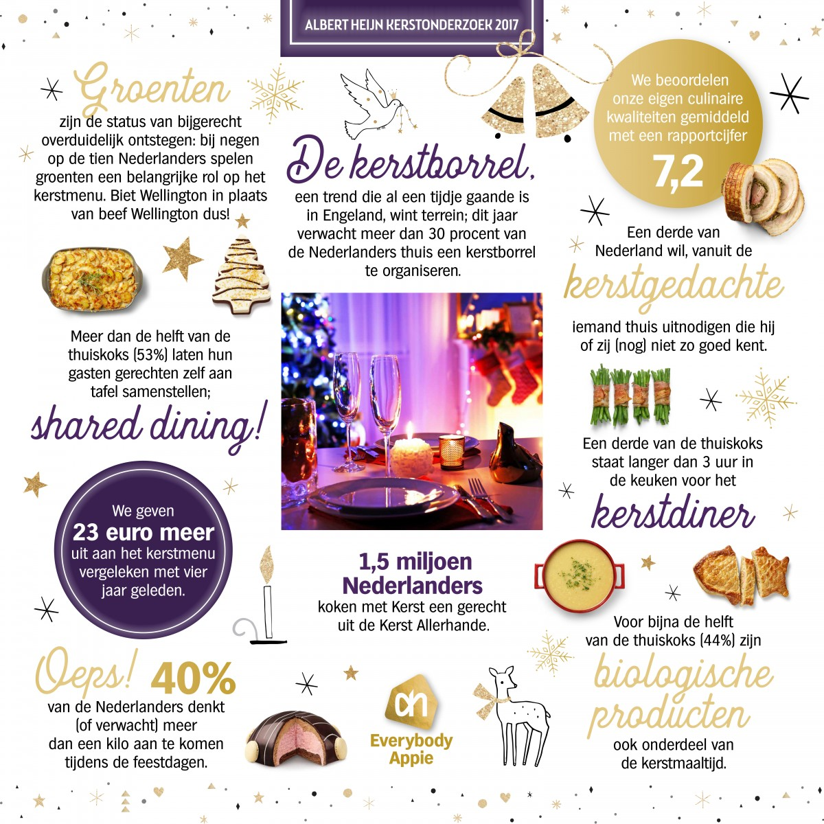 Infographic Kerst