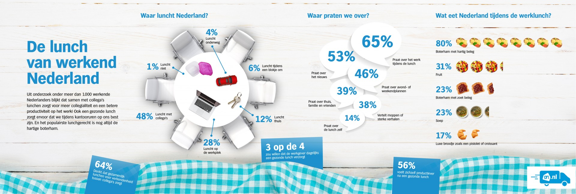 Infographic lunchonderzoek