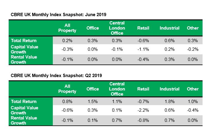 CBRE Monthly Index Snapshot: June 19