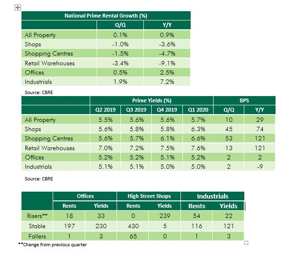 Prime rents and yields Q1