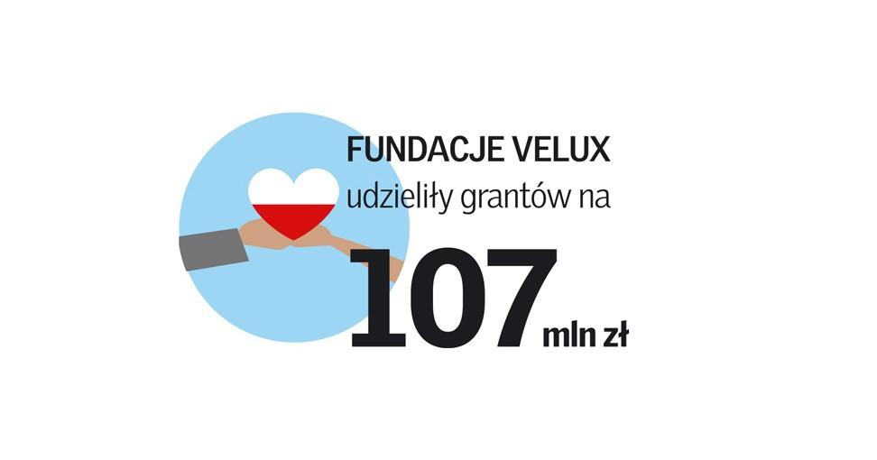 Granty Fundacji VELUX
