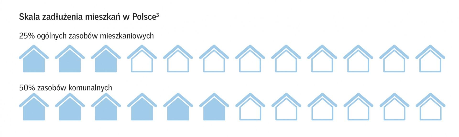 Skala zadłużeń mieszkań w Polsce