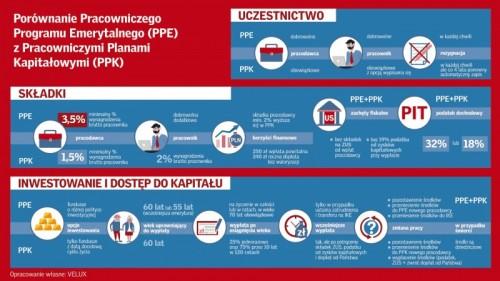 Porównanie programów emerytalnych PPE i PPK