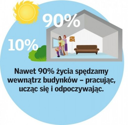 90% życia  spędzamy w budynkach - infografika