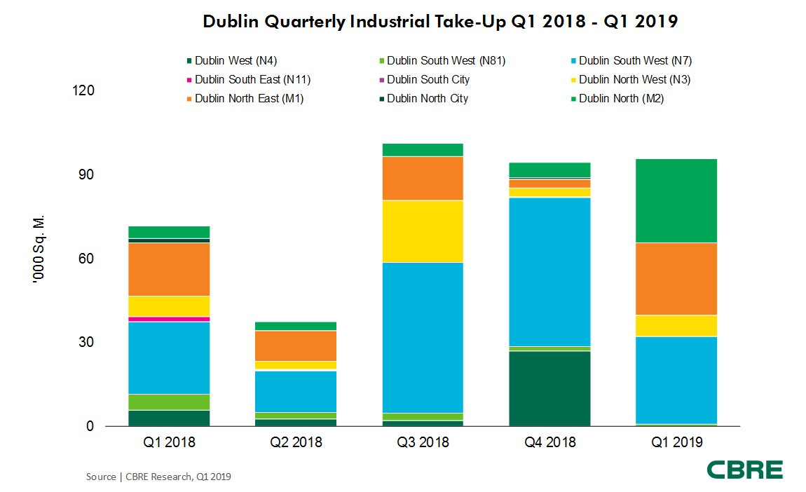 CBRE Dublin Industrial QuarterlyTake-Up  Q1 2018-Q1 2019