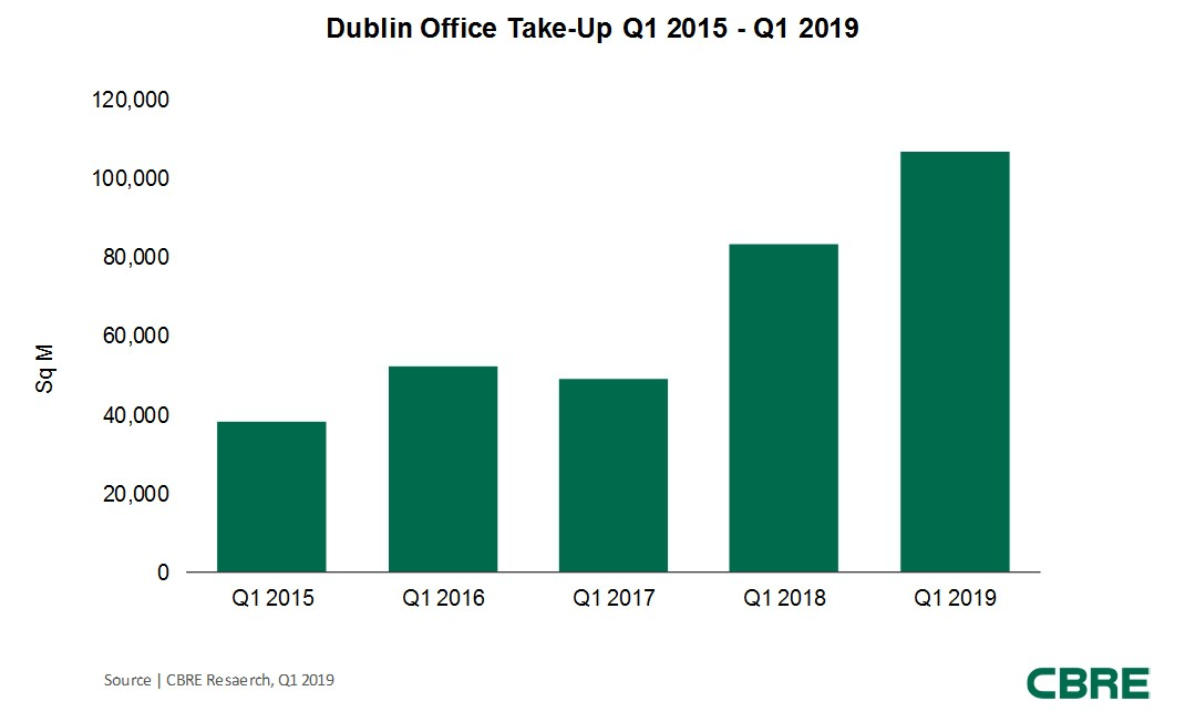 CBRE Dublin Office Take-Up  Q1 2015-Q1 2019