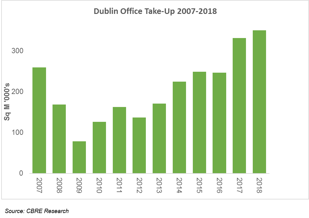 Dublin Office Take Up 2007-2018