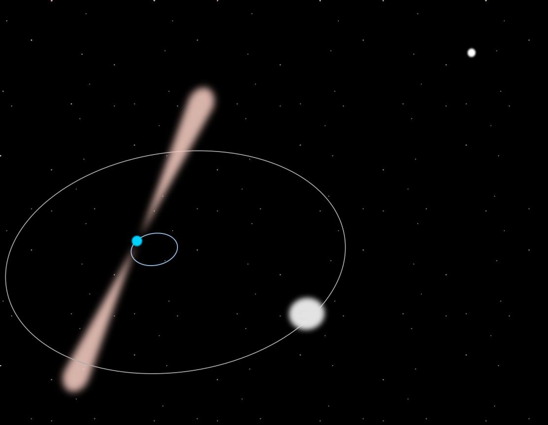 パルサーとその軌道に最も近い白色矮星の伴侶、および背景の2番目の伴侶のアーティストビュー。 システムは拡張されません。 (ギヨームヴォイザンCC BY-SA 4.0)