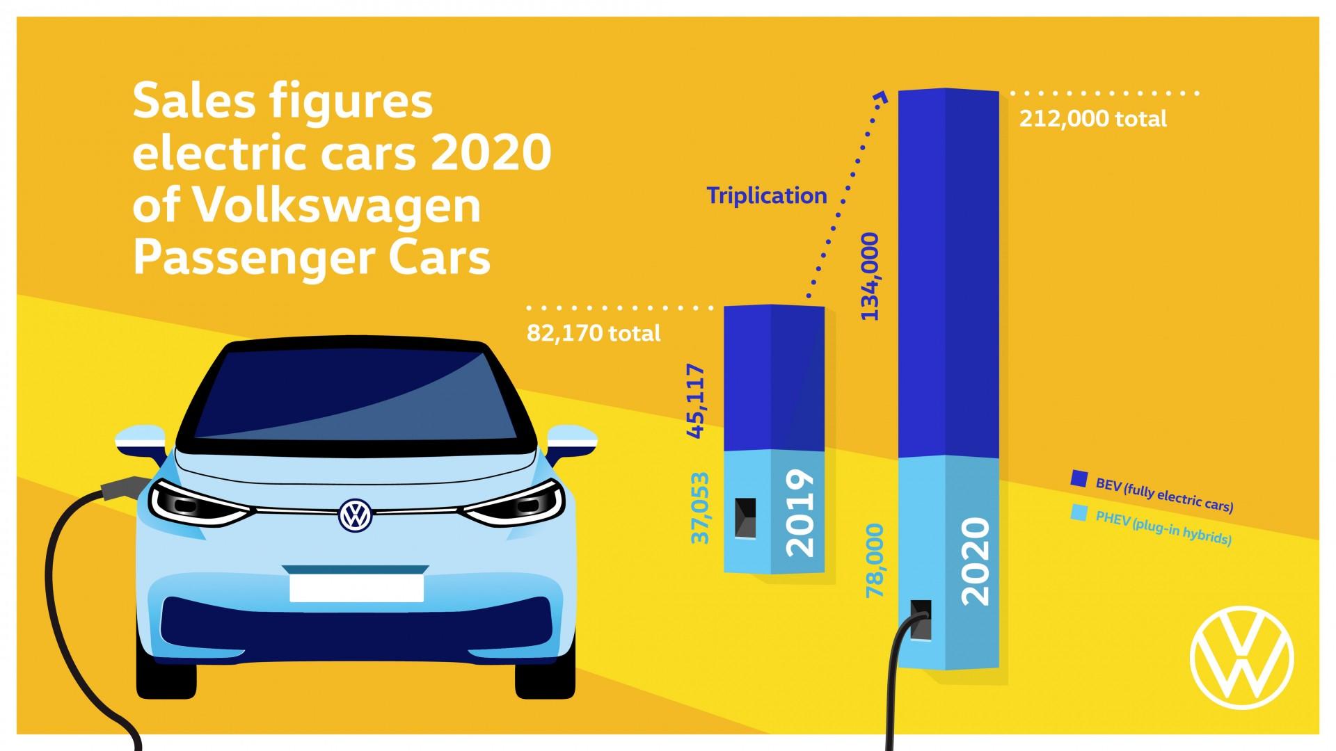 Volkswagen verdrievoudigt verkoop volledig elektrische auto's in 2020