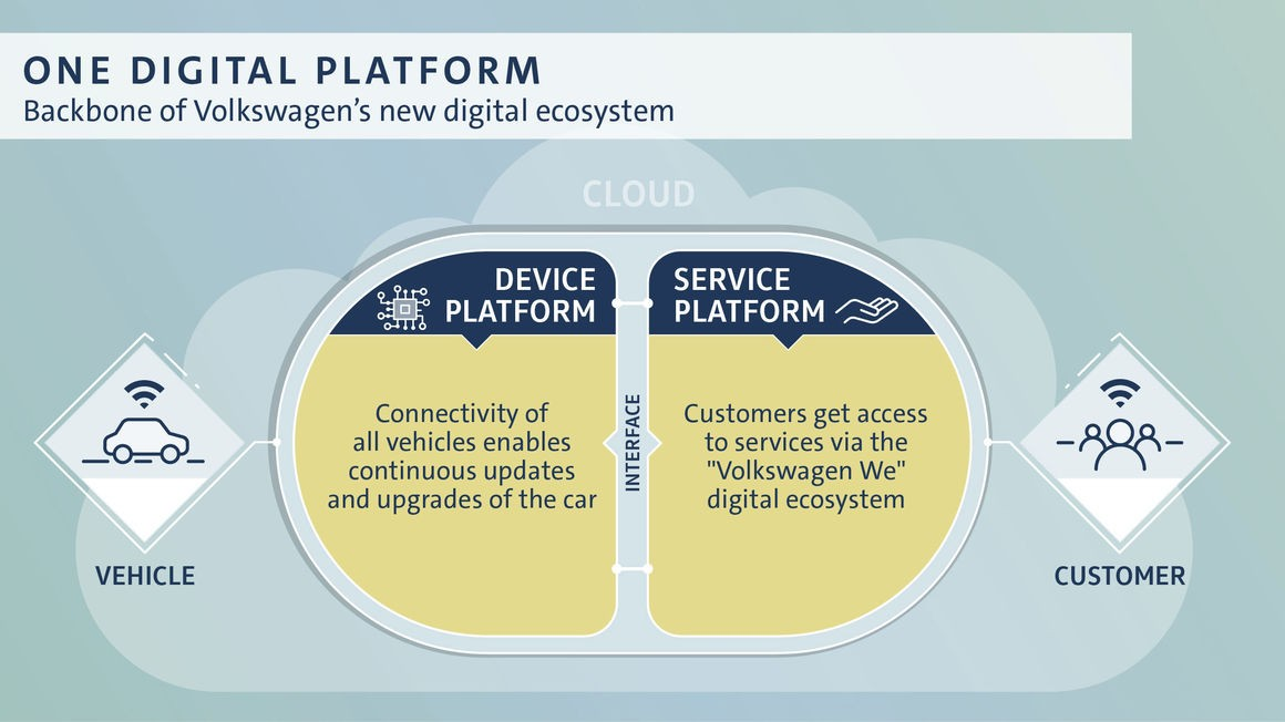 Volkswagen's digital transformation gathers speed