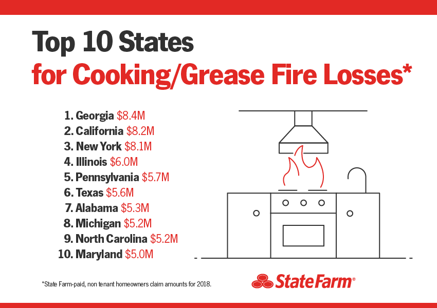 Top 10 States for Cooking/Grease Fire Losses