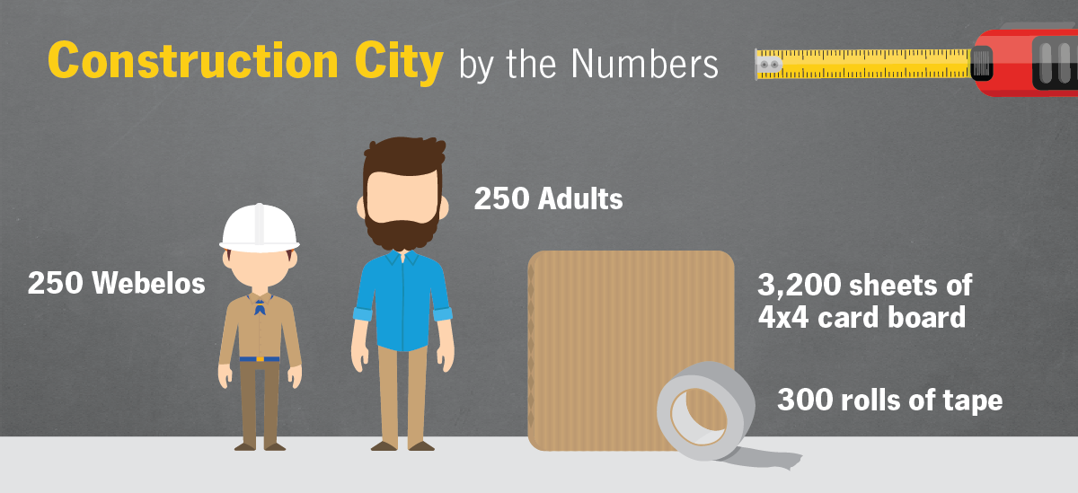 Construction City Statistics