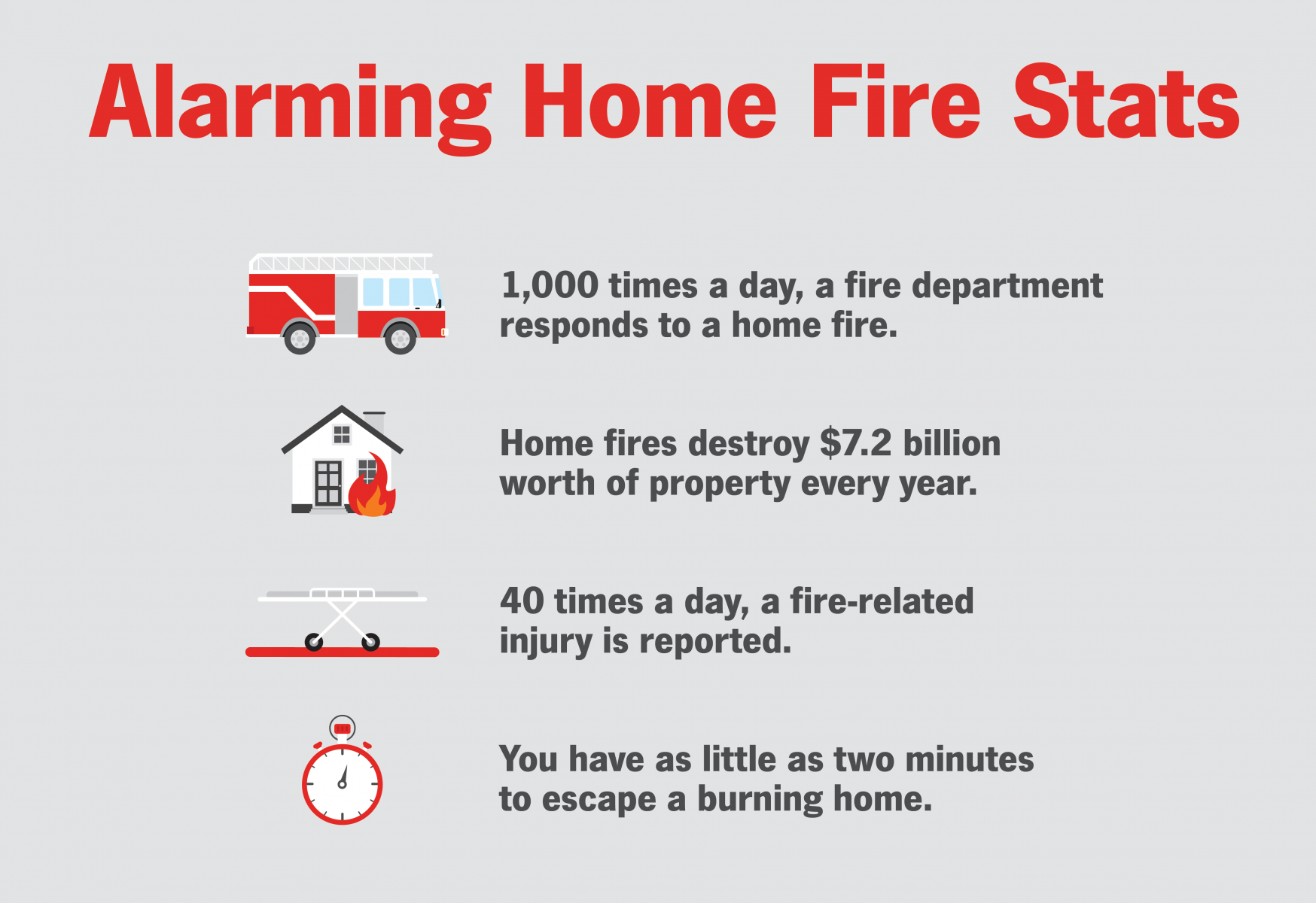 Alarming Home Fire Statistics