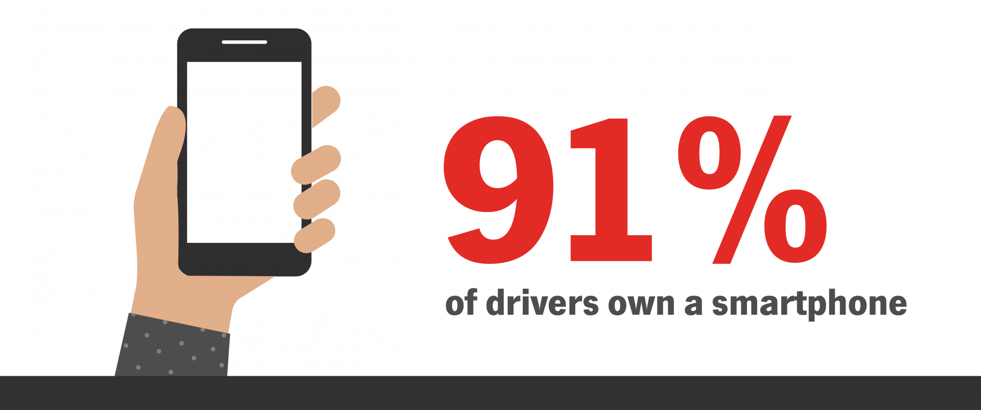 Distracted Driving - Smartphone Ownership