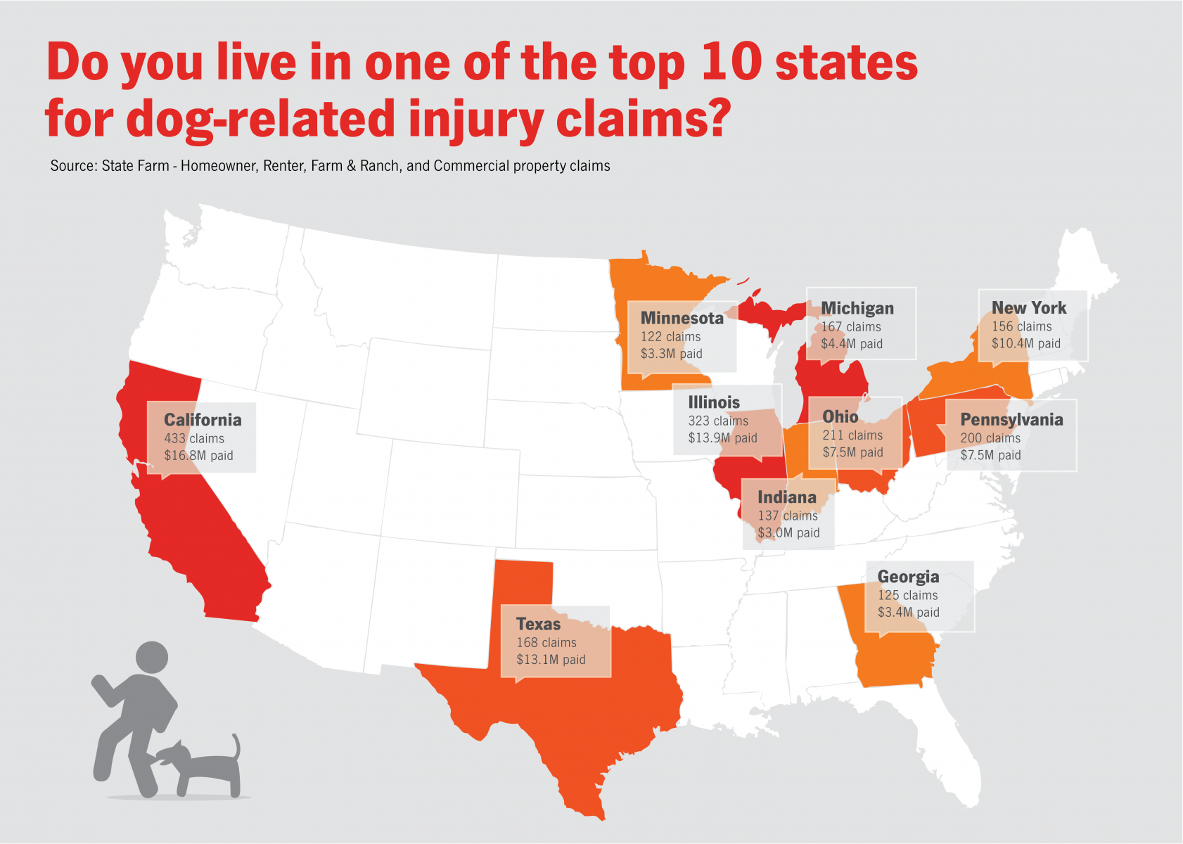 Top Ten States for State Farm Dog Bite Claims in 2016