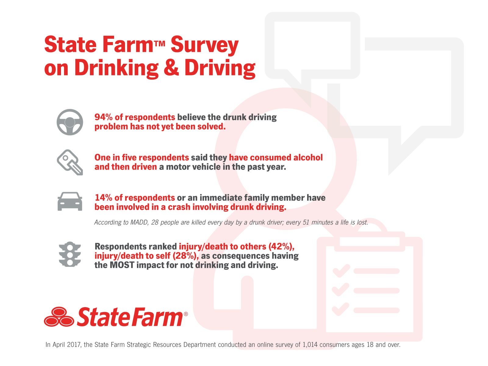 Results of State Farm Consumer Survey on Drunk Driving